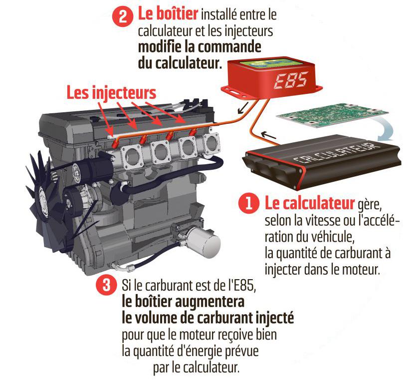 Boitier ethanol E85